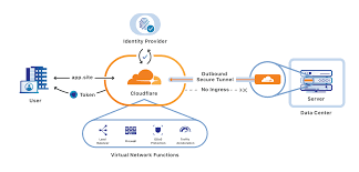 cloudflare 1
